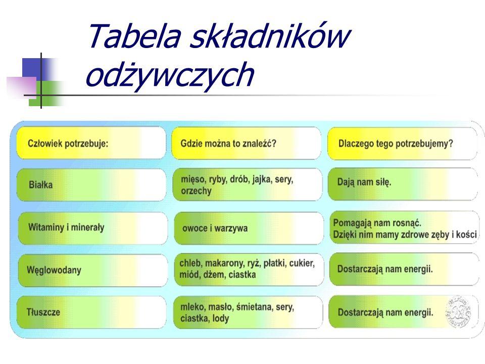 Tabela składników odżywczych