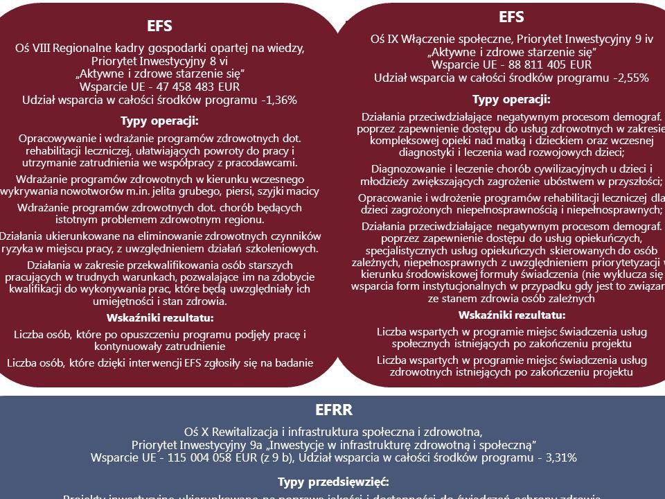 EFS EFRR Oś IX Włączenie społeczne, Priorytet Inwestycyjny 9 iv