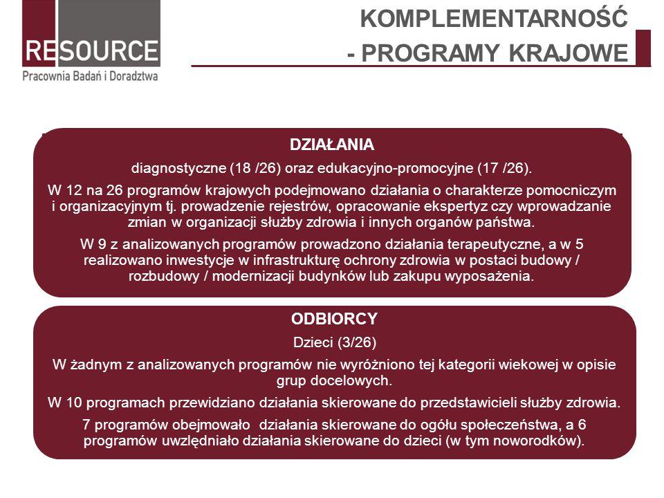 diagnostyczne (18 /26) oraz edukacyjno-promocyjne (17 /26).
