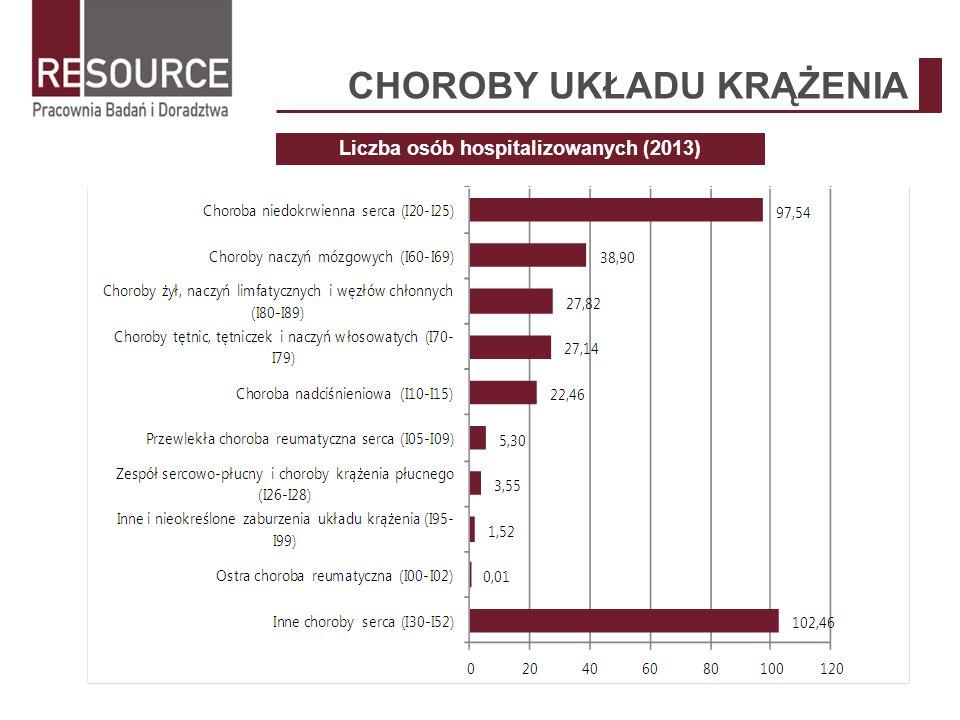 Liczba osób hospitalizowanych (2013)