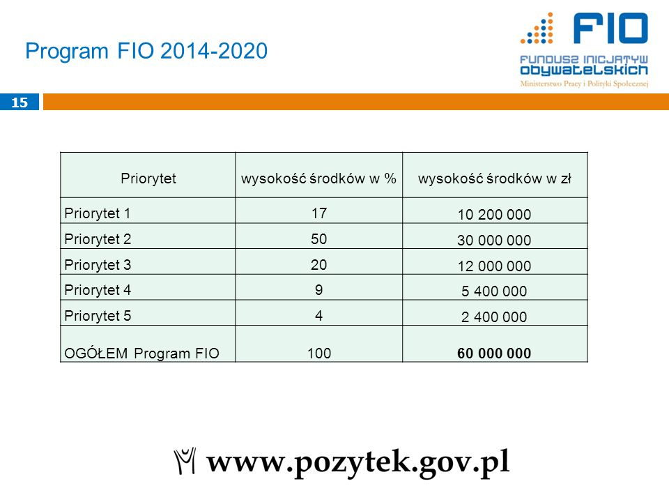 Program FIO 2014-2020 Priorytet wysokość środków w %