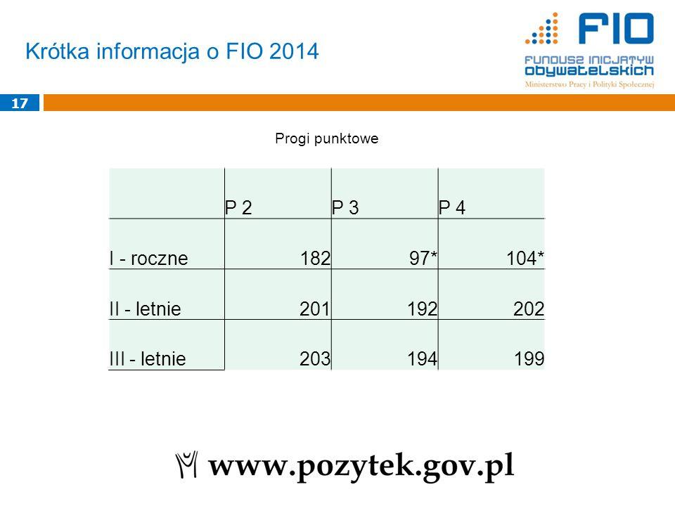 Krótka informacja o FIO 2014