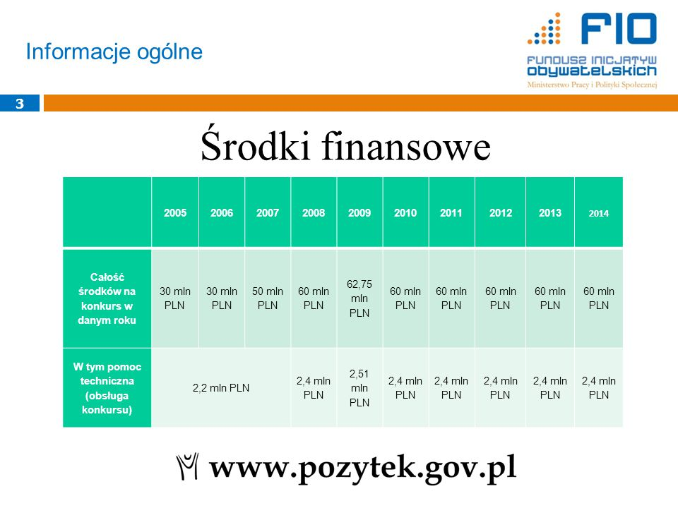 Środki finansowe Informacje ogólne 3 3 2005 2006 2007 2008 2009 2010
