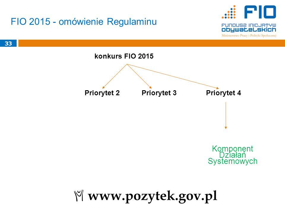 Komponent Działań Systemowych
