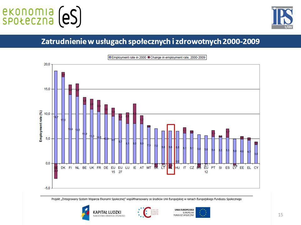 Zatrudnienie w usługach społecznych i zdrowotnych 2000-2009