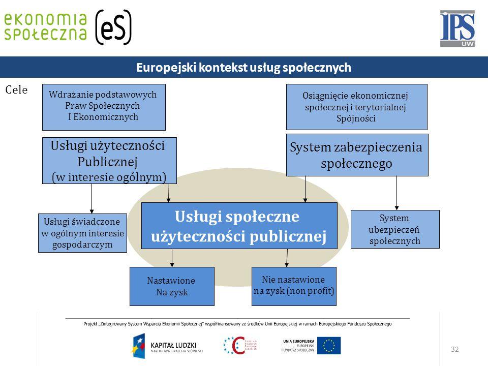 Europejski kontekst usług społecznych użyteczności publicznej