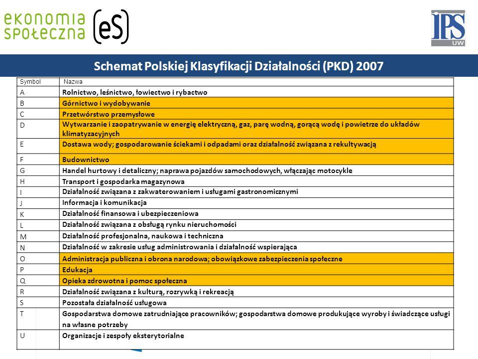 Schemat Polskiej Klasyfikacji Działalności (PKD) 2007