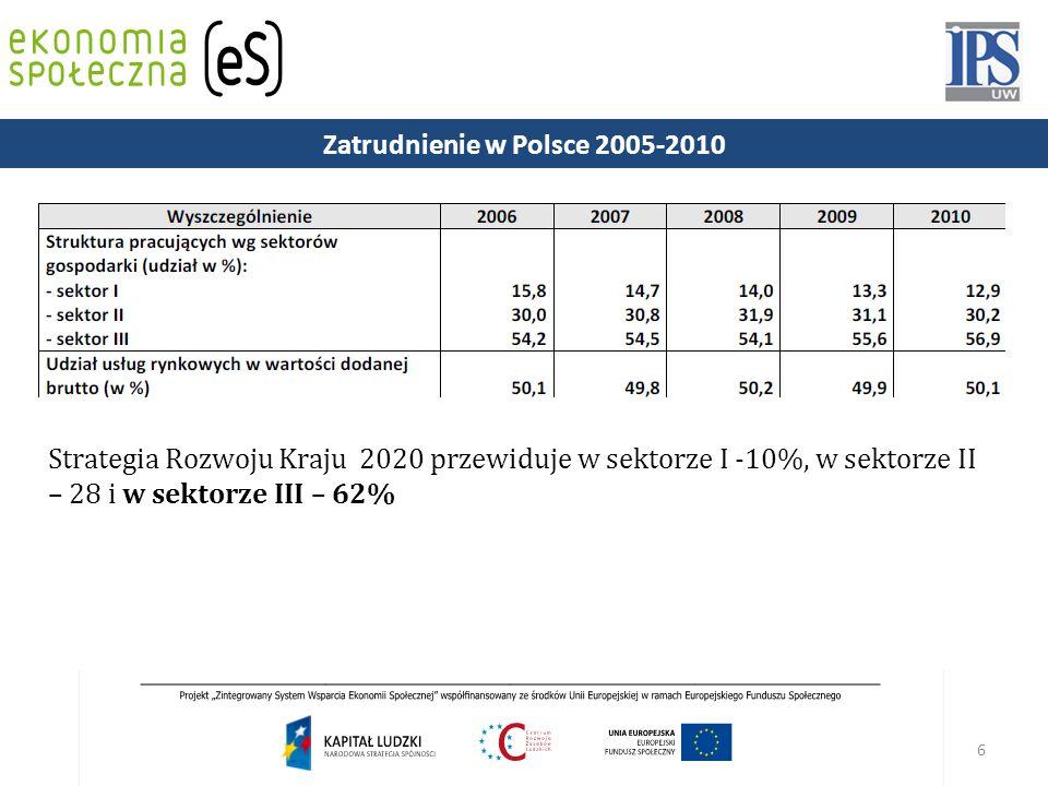 Zatrudnienie w Polsce 2005-2010