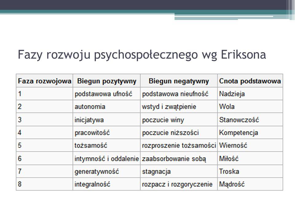 Fazy rozwoju psychospołecznego wg Eriksona