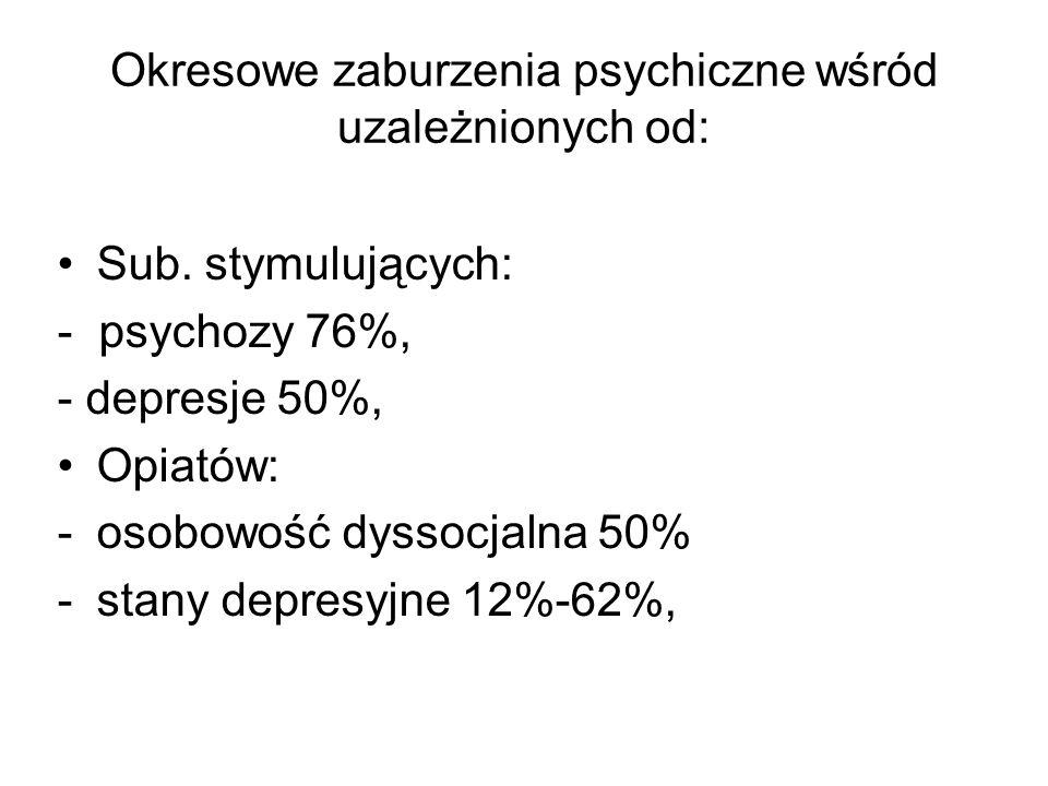 Okresowe zaburzenia psychiczne wśród uzależnionych od: