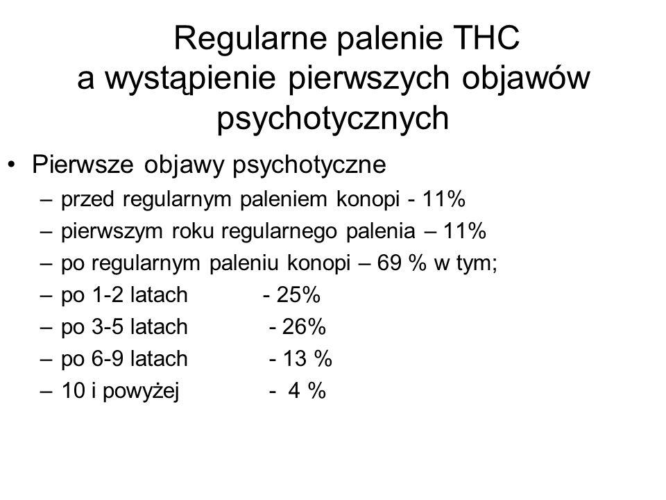 Regularne palenie THC a wystąpienie pierwszych objawów psychotycznych