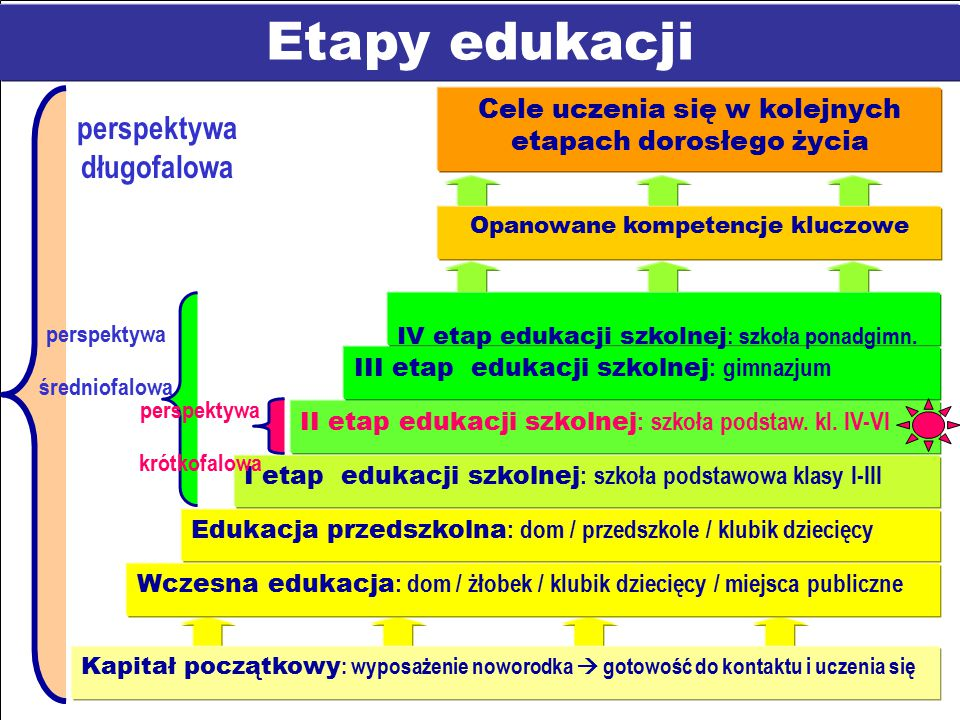 Etapy edukacji perspektywa długofalowa