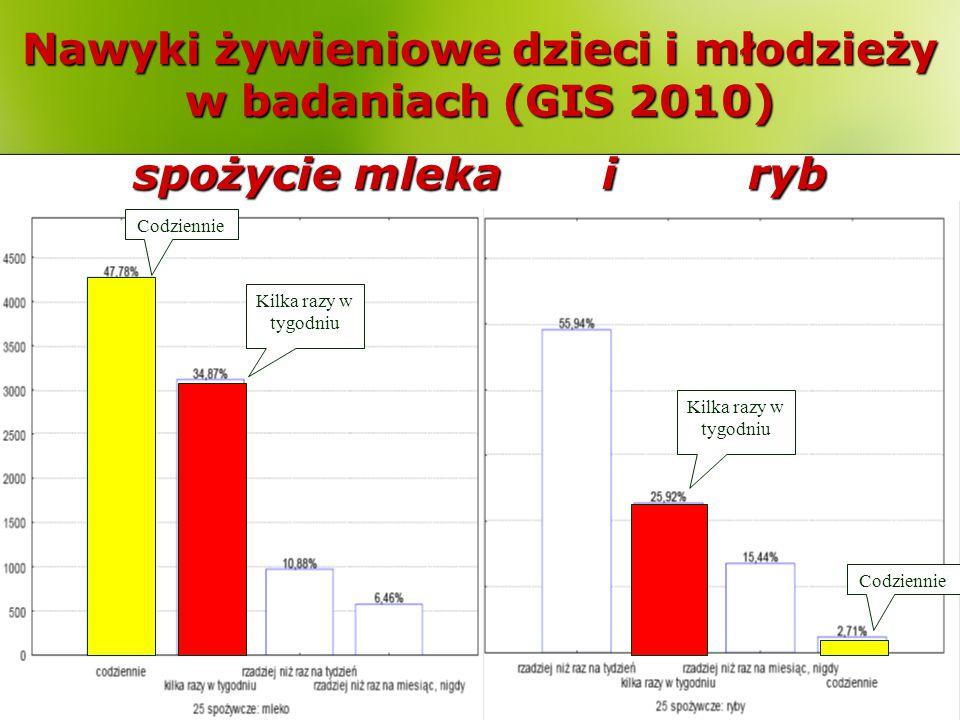 Nawyki żywieniowe dzieci i młodzieży w badaniach (GIS 2010) spożycie mleka i ryb