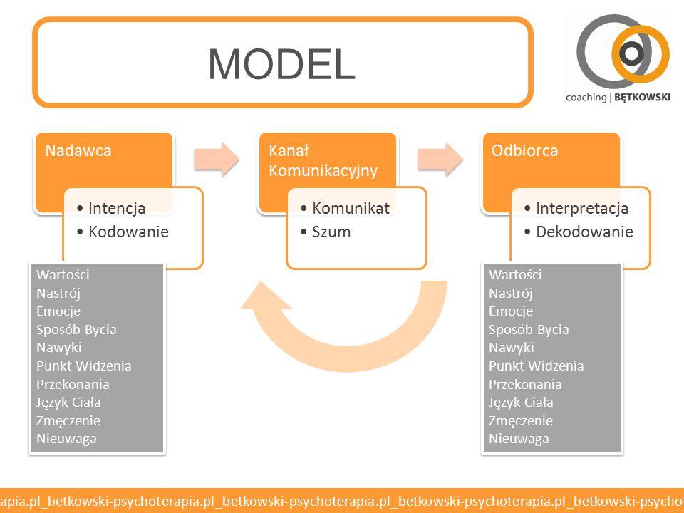 MODEL Nadawca Intencja Kodowanie Kanał Komunikacyjny Komunikat Szum