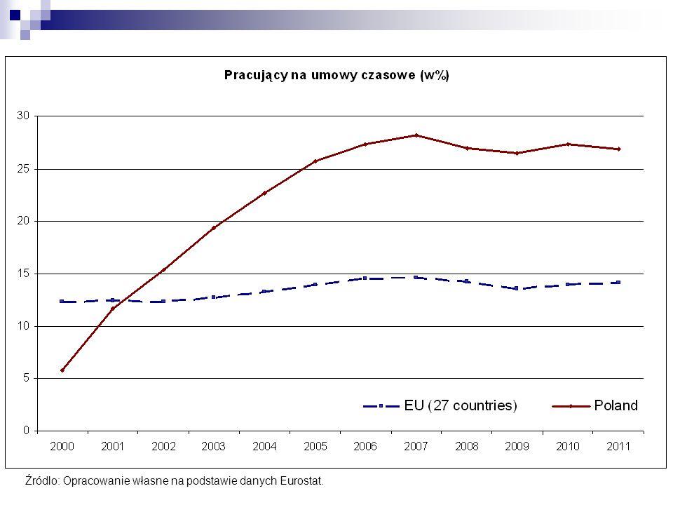 Źródlo: Opracowanie własne na podstawie danych Eurostat.