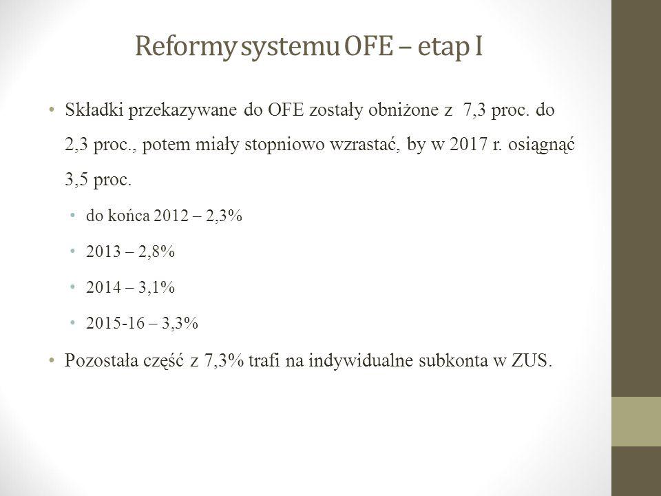 Reformy systemu OFE – etap I