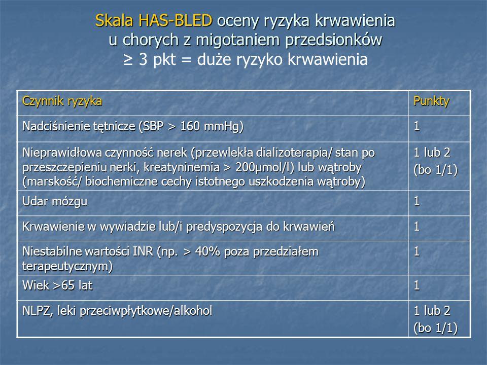 Skala HAS-BLED oceny ryzyka krwawienia u chorych z migotaniem przedsionków ≥ 3 pkt = duże ryzyko krwawienia
