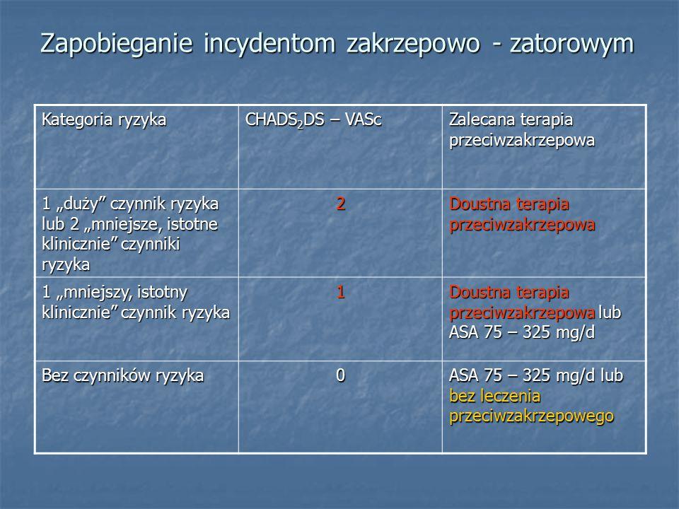 Zapobieganie incydentom zakrzepowo - zatorowym