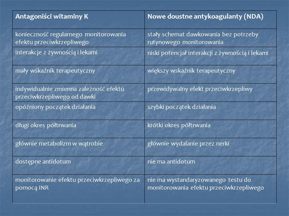 Antagoniści witaminy K Nowe doustne antykoagulanty (NDA)