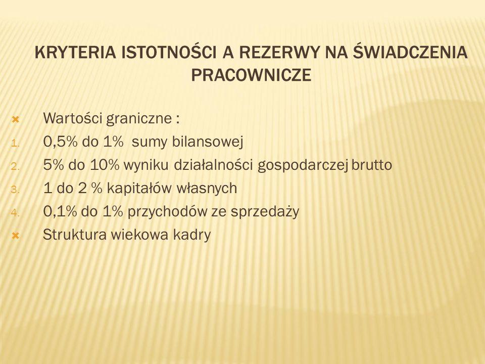 Kryteria istotności a rezerwy na świadczenia pracownicze