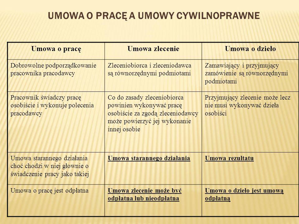 Umowa o pracę a umowy cywilnoprawne