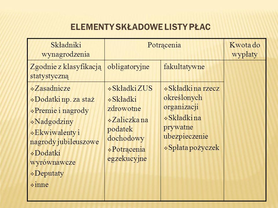 Elementy składowe listy płac