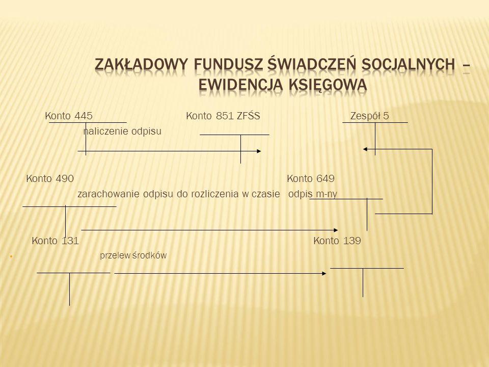 Zakładowy Fundusz Świadczeń Socjalnych – ewidencja księgowa
