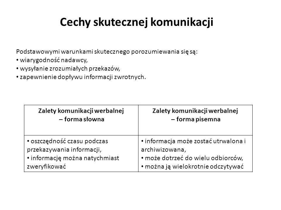 Cechy skutecznej komunikacji