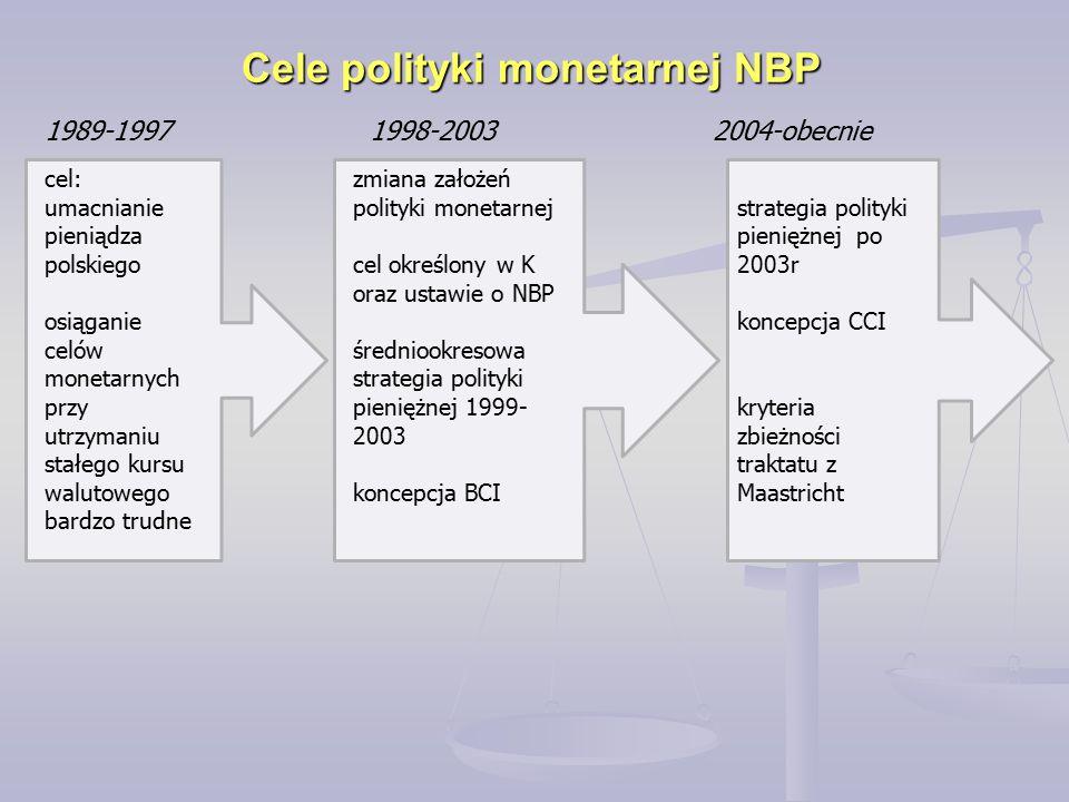Cele polityki monetarnej NBP