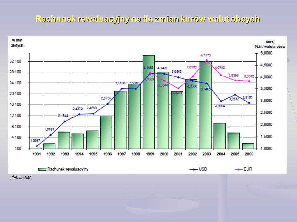 Rachunek rewaluacyjny na tle zmian kurów walut obcych