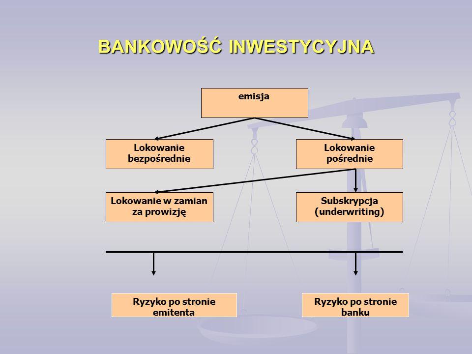 BANKOWOŚĆ INWESTYCYJNA
