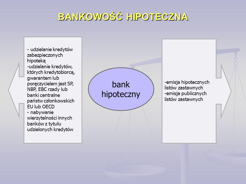 BANKOWOŚĆ HIPOTECZNA bank hipoteczny