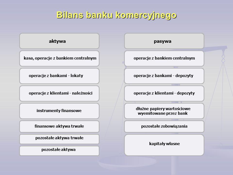 Bilans banku komercyjnego