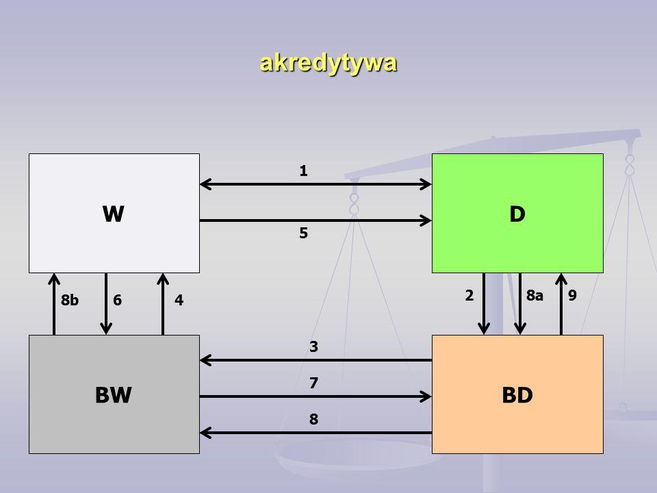 akredytywa W D 1 5 2 8a 9 8b 6 4 BW 3 BD 7 8