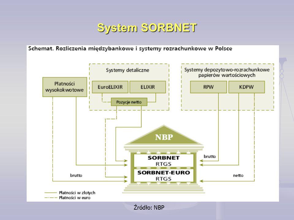 System SORBNET Źródło: NBP