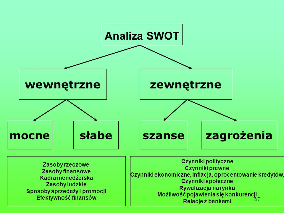 Analiza SWOT wewnętrzne zewnętrzne mocne słabe szanse zagrożenia