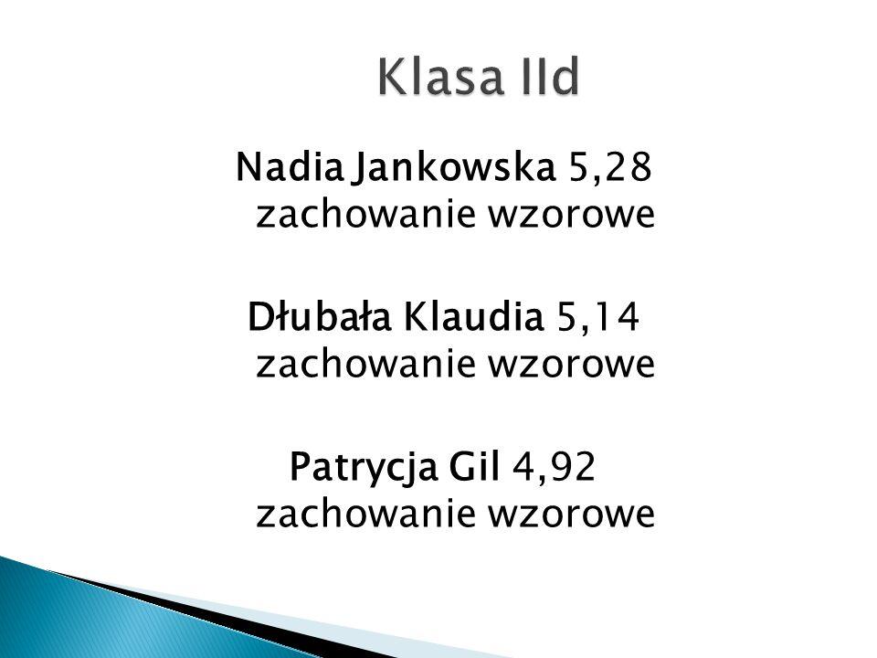 Klasa IId Nadia Jankowska 5,28 zachowanie wzorowe Dłubała Klaudia 5,14 zachowanie wzorowe Patrycja Gil 4,92 zachowanie wzorowe
