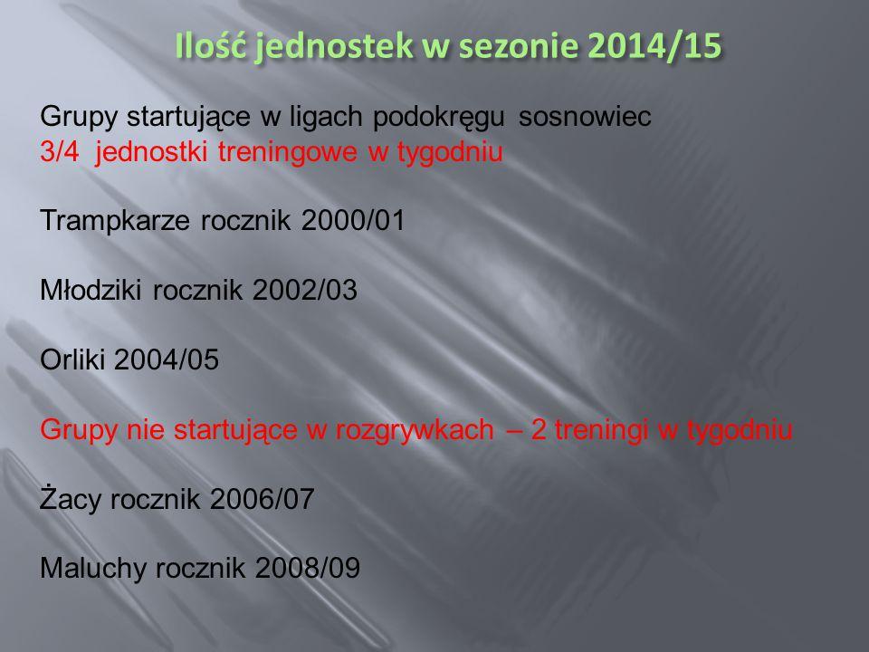 Ilość jednostek w sezonie 2014/15