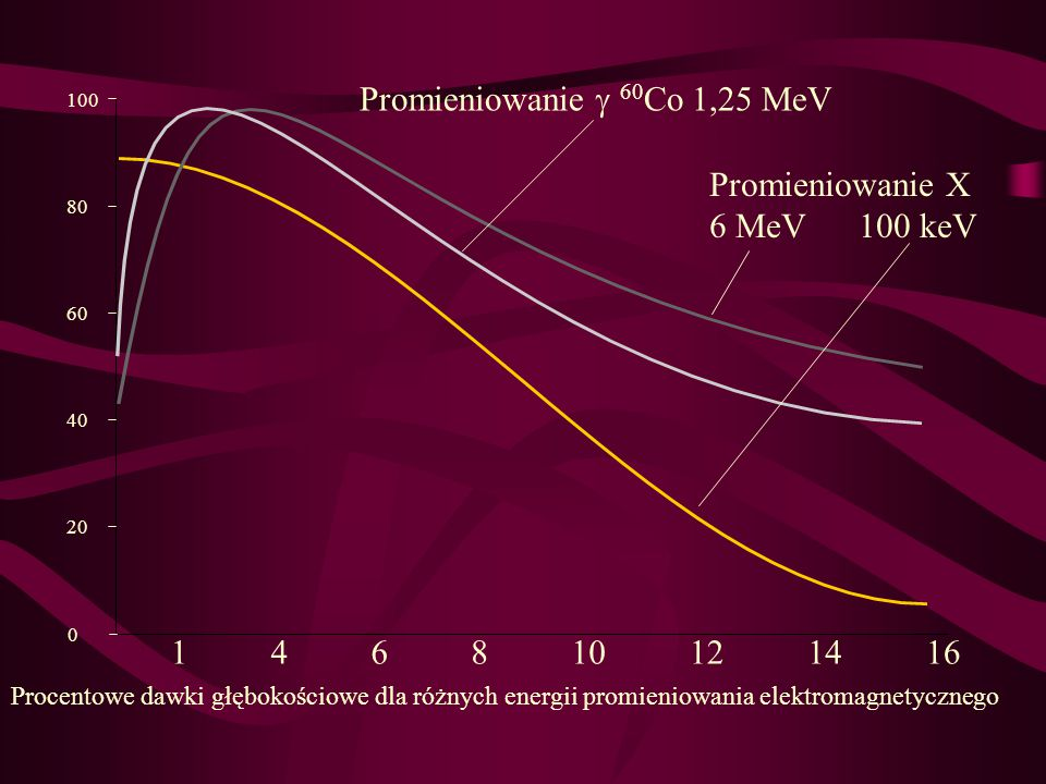 Promieniowanie  60Co 1,25 MeV