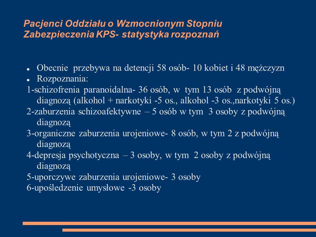 Pacjenci Oddziału o Wzmocnionym Stopniu Zabezpieczenia KPS- statystyka rozpoznań