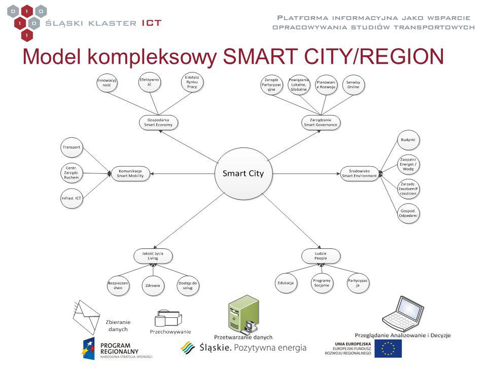 Model kompleksowy SMART CITY/REGION