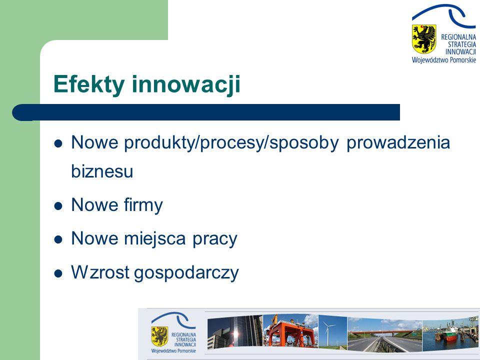 Efekty innowacji Nowe produkty/procesy/sposoby prowadzenia biznesu
