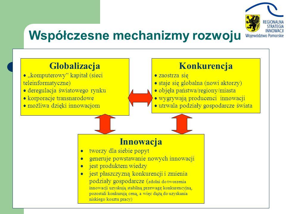 Współczesne mechanizmy rozwoju