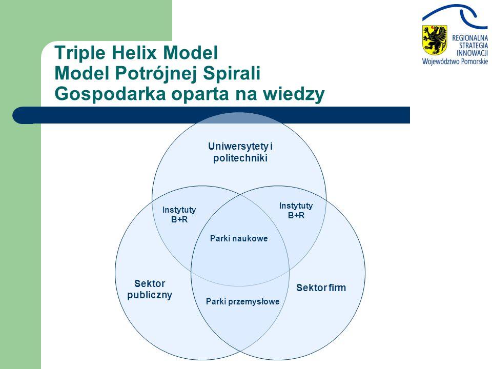 Triple Helix Model Model Potrójnej Spirali Gospodarka oparta na wiedzy