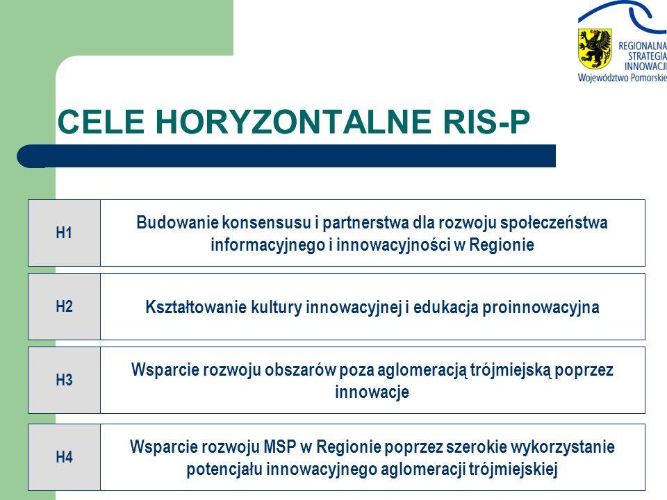 CELE HORYZONTALNE RIS-P