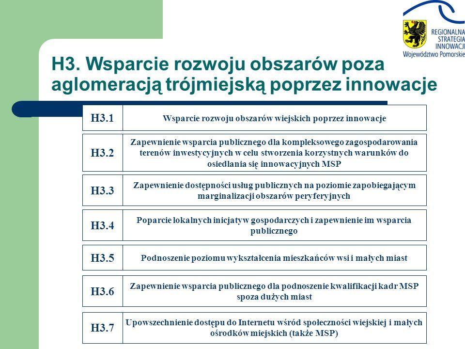 H3. Wsparcie rozwoju obszarów poza aglomeracją trójmiejską poprzez innowacje