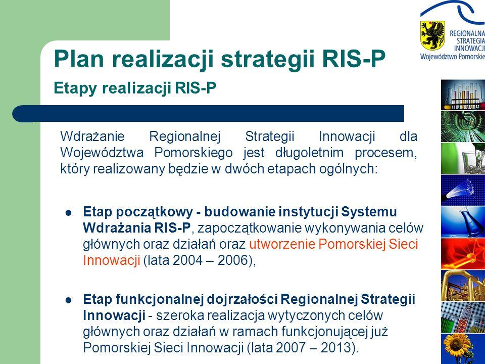 Plan realizacji strategii RIS-P Etapy realizacji RIS-P