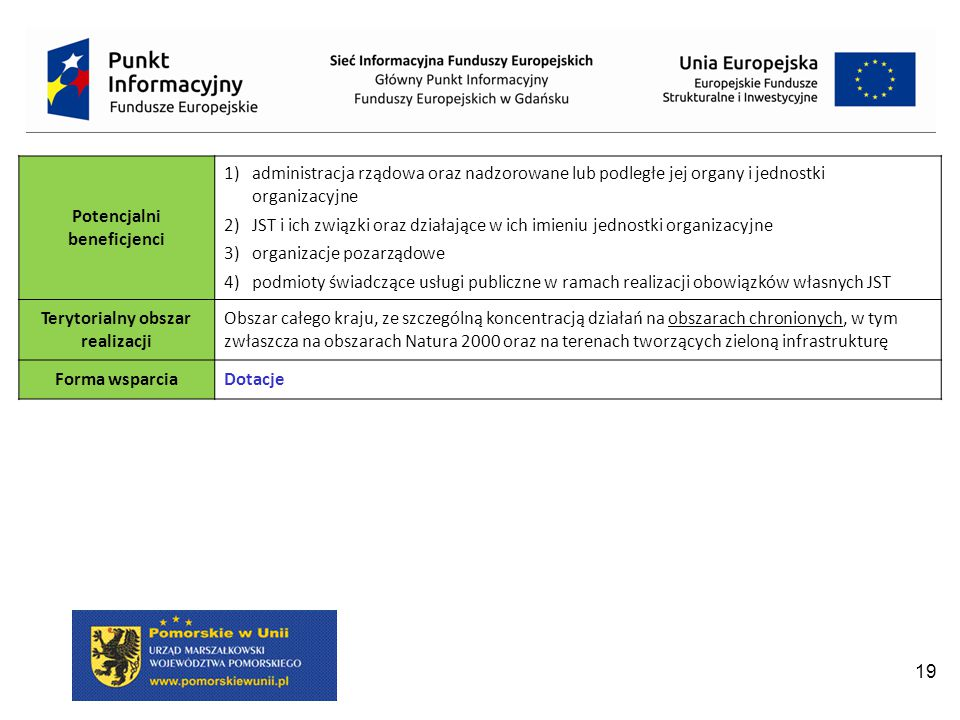 Potencjalni beneficjenci Terytorialny obszar realizacji