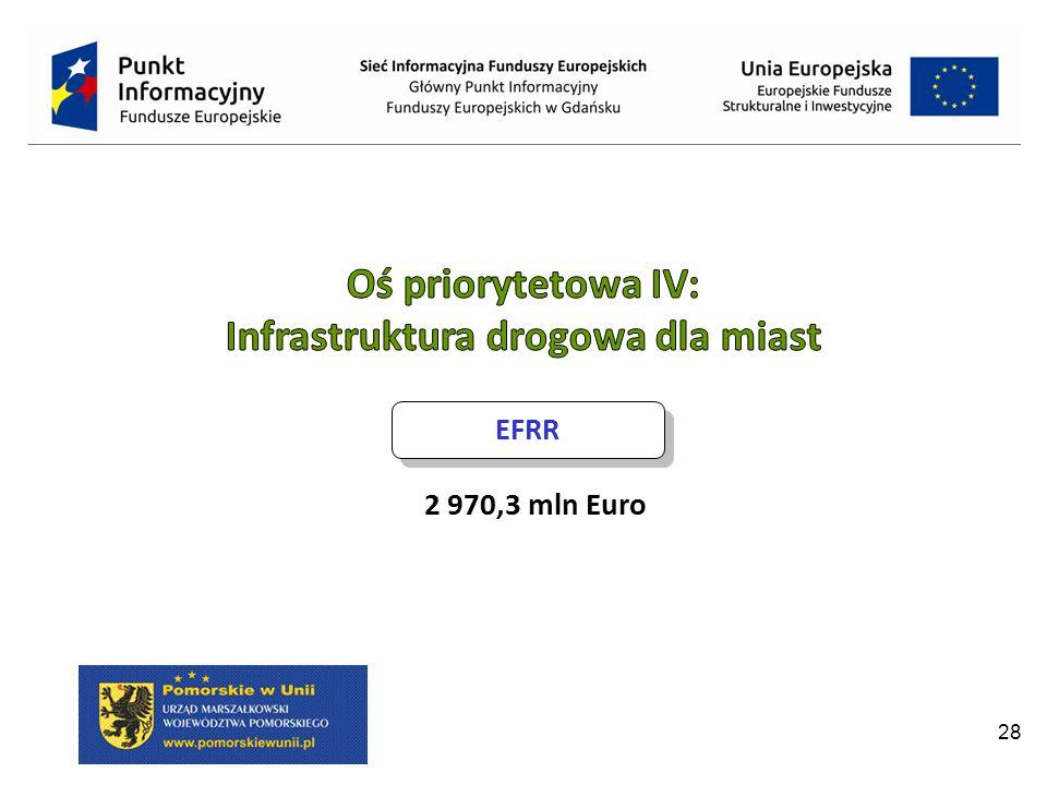Infrastruktura drogowa dla miast