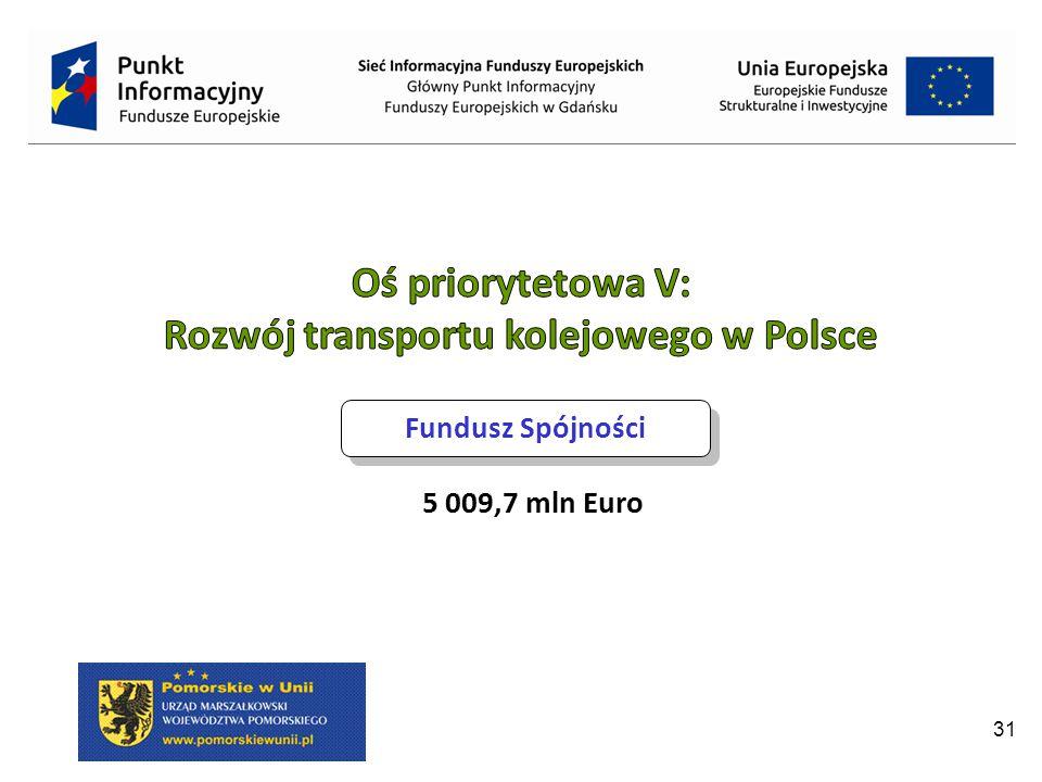 Rozwój transportu kolejowego w Polsce